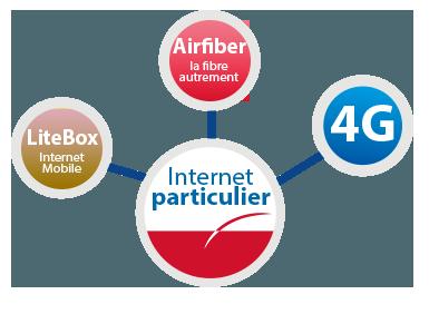 internet particulier
